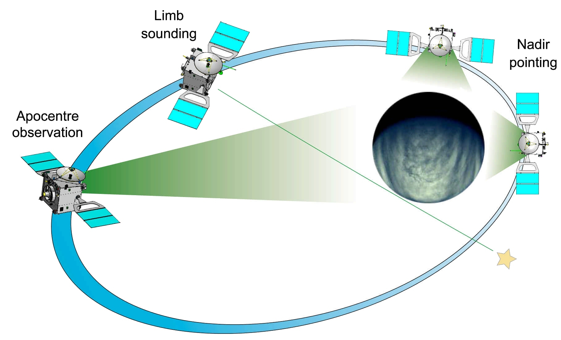 Orbit of Venus Express